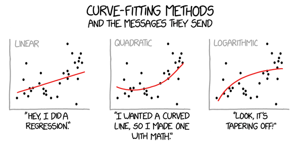 Curve-fitting methods (and the messages they send)